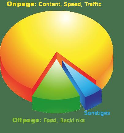 Webseiten und Homepage Kosten